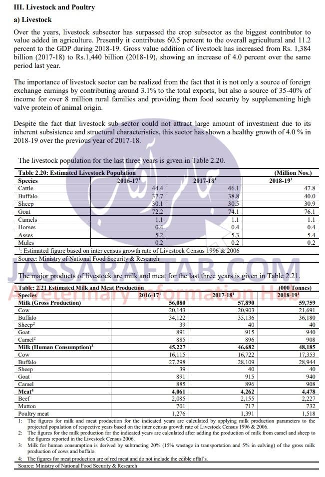 Economic Survey 2018-19 Livestock