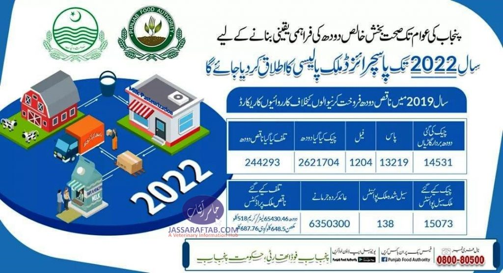 Punjab Food Authority Milk Checking data