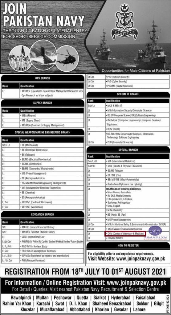 Pakistan Navy Jobs for DVM Doctors